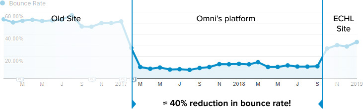 Omni reduced bounce rate for wheelingnailers.com by 40%.