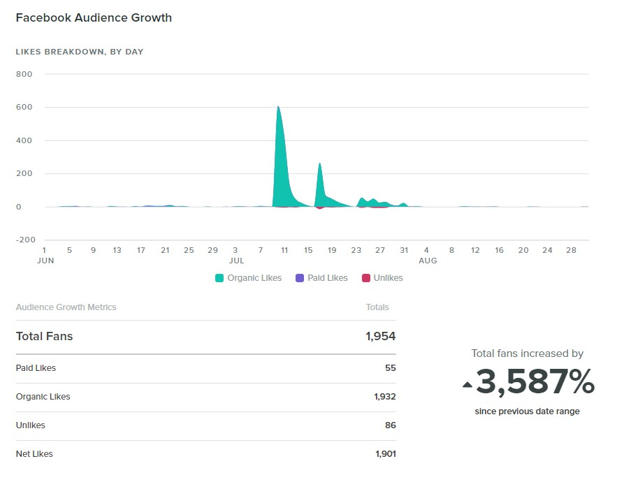 Charts and statistics show that Facebook audience increased 3,587%