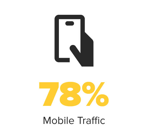 78% of users are browsing on mobile devices at topperstation.com