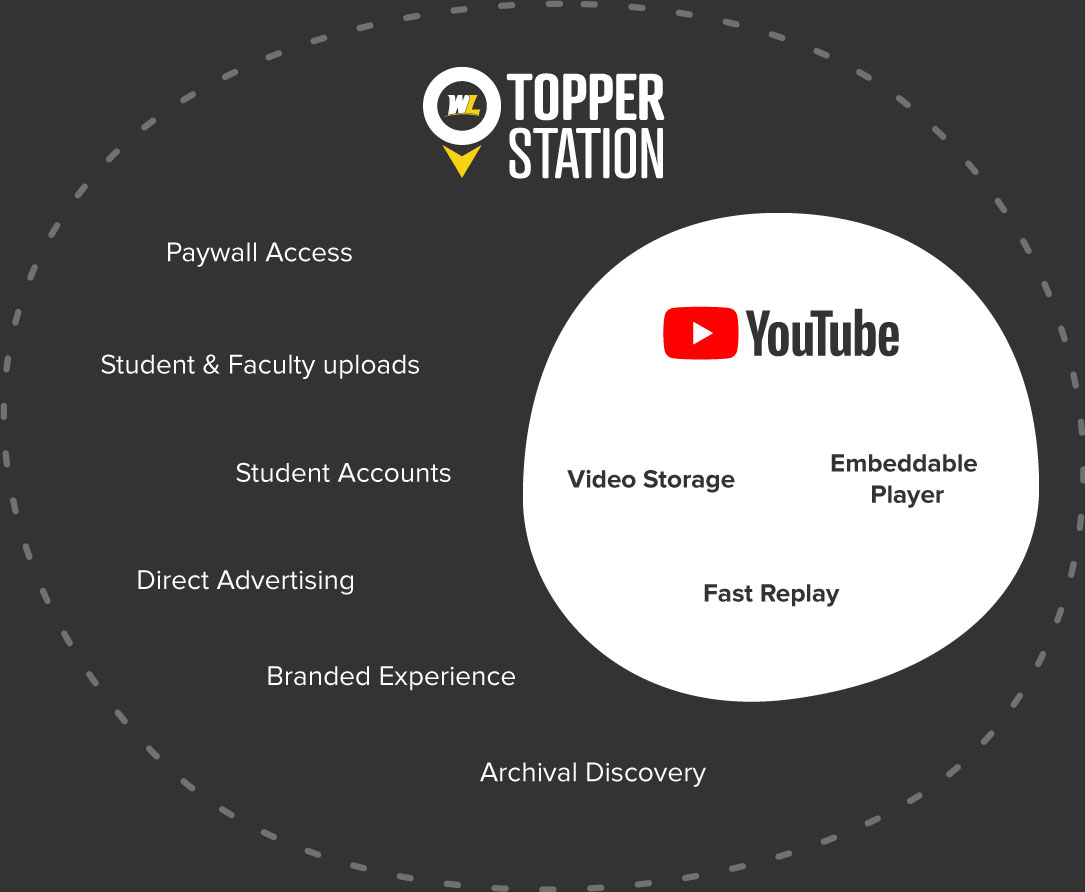 Topper Station needed many features that Youtube was able to provide.